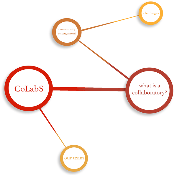 CoLabS   CRC Research