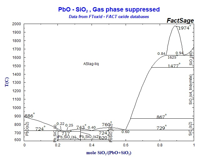 sio2 phase diagram 2009 ez go wiring collection of diagrams click on the figure for equilibrium point calculation