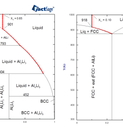 diagrams of the al li system illustrating solidification of alloys of compositions xli 0 10 and xli 0 65 1 calculated phase diagram and equilibrium  [ 1852 x 709 Pixel ]