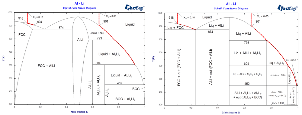 medium resolution of diagrams of the al li system illustrating solidification of alloys of compositions xli 0 10 and xli 0 65 1 calculated phase diagram and equilibrium