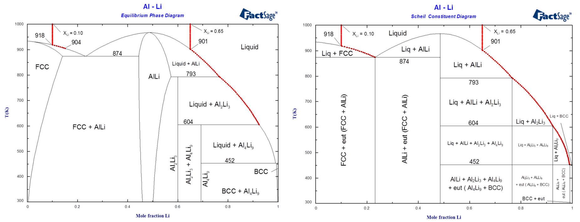 hight resolution of diagrams of the al li system illustrating solidification of alloys of compositions xli 0 10 and xli 0 65 1 calculated phase diagram and equilibrium