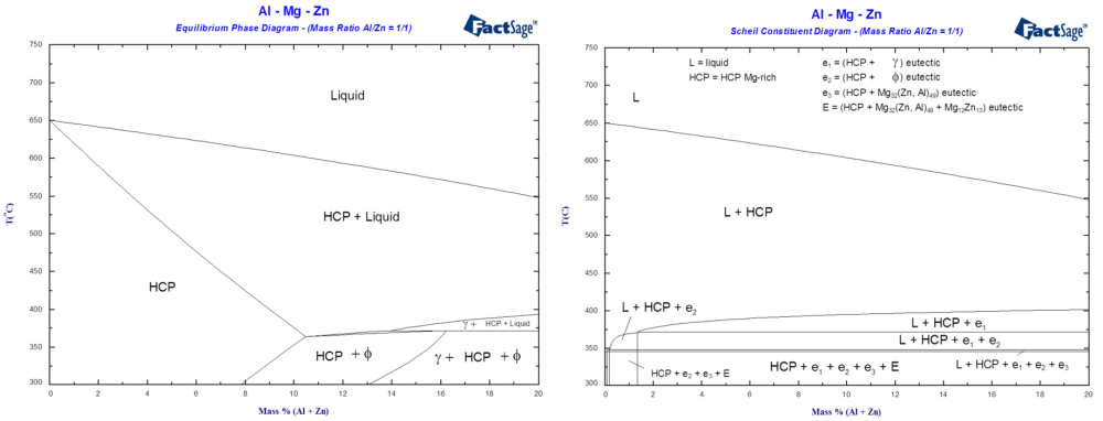 medium resolution of diagrams of the al mg zn ternary system for mg rich alloys at constant mass ratio al zn 1 1 1 calculated phase diagram and equilibrium solidification
