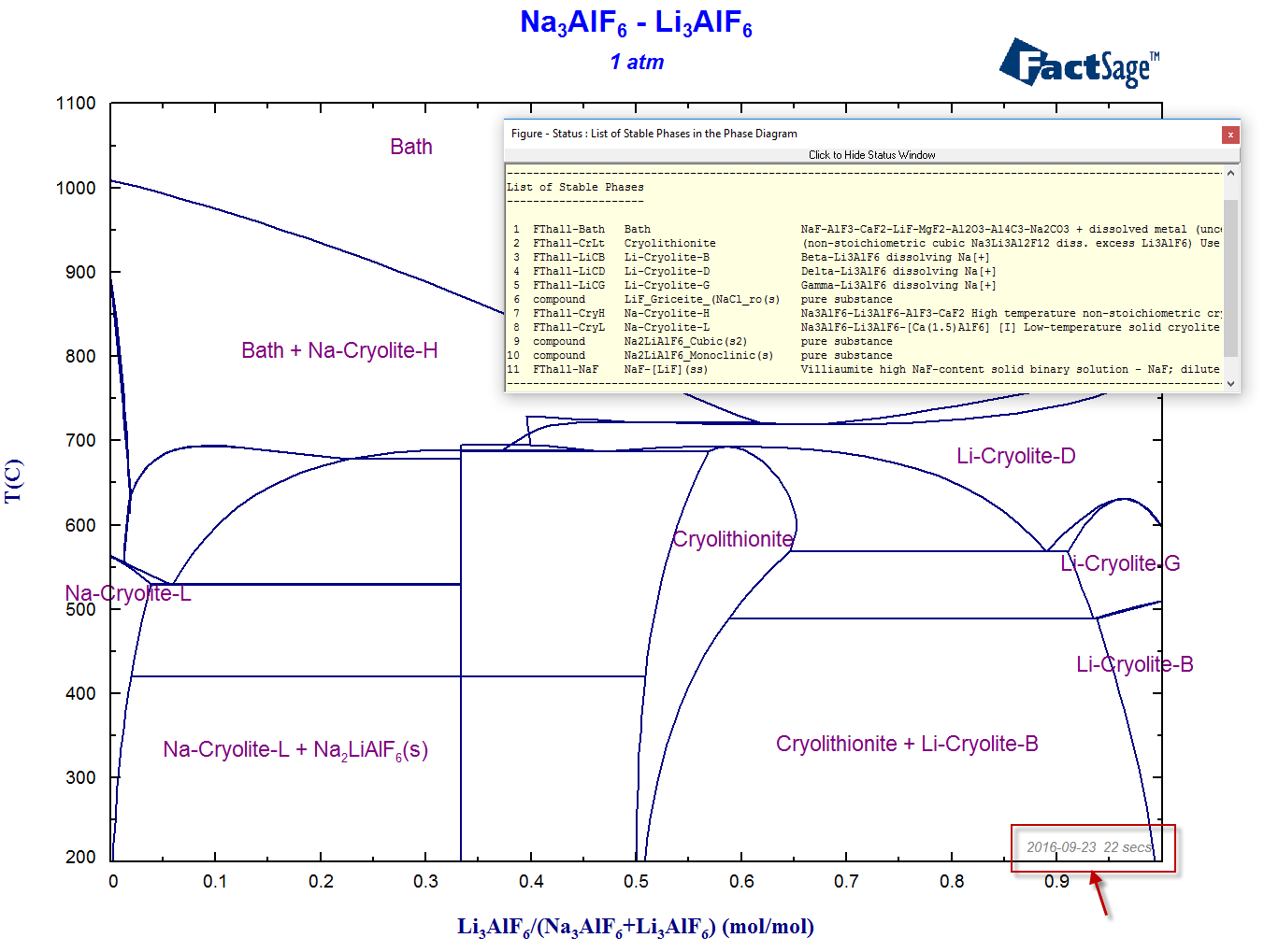 hight resolution of the calculated na3alf6 li3alf6 phase diagram displaying the status box with information on the stable phases as well as the date and elapsed time 22
