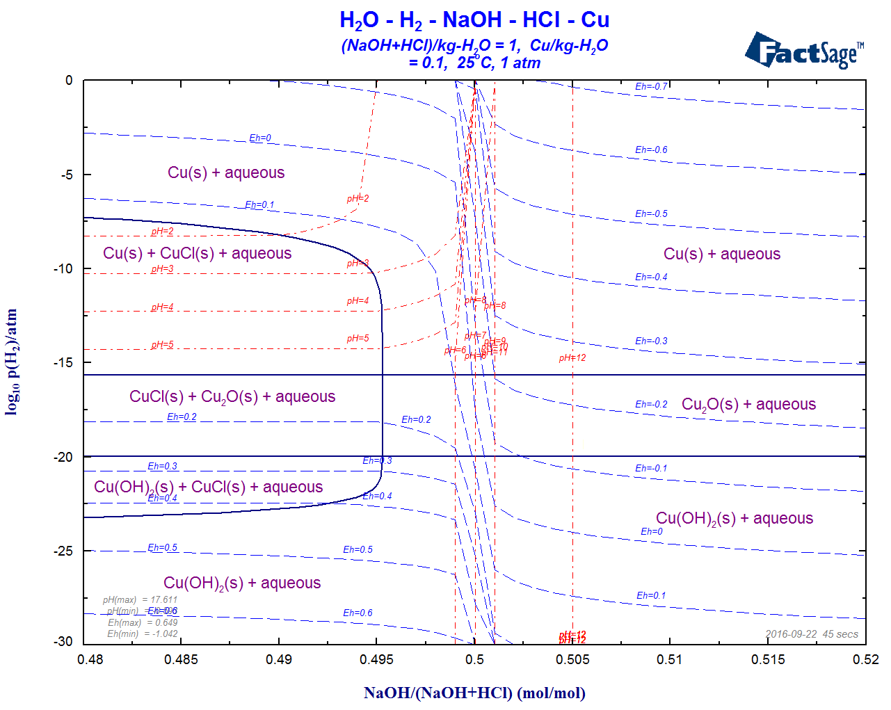 hight resolution of aqueous phase diagrams of the h2o cu naoh hcl h2 log10 p h2 versus molar ratio naoh naoh hcl at m cu 0 1