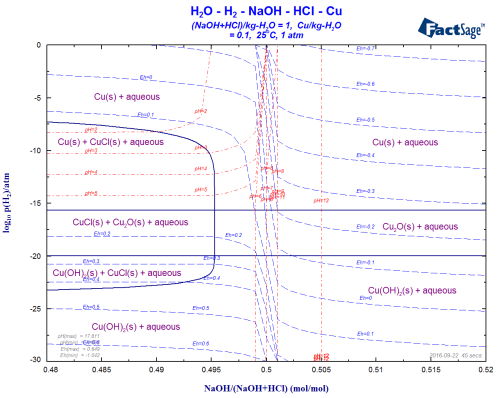 small resolution of aqueous phase diagrams of the h2o cu naoh hcl h2 log10 p h2 versus molar ratio naoh naoh hcl at m cu 0 1
