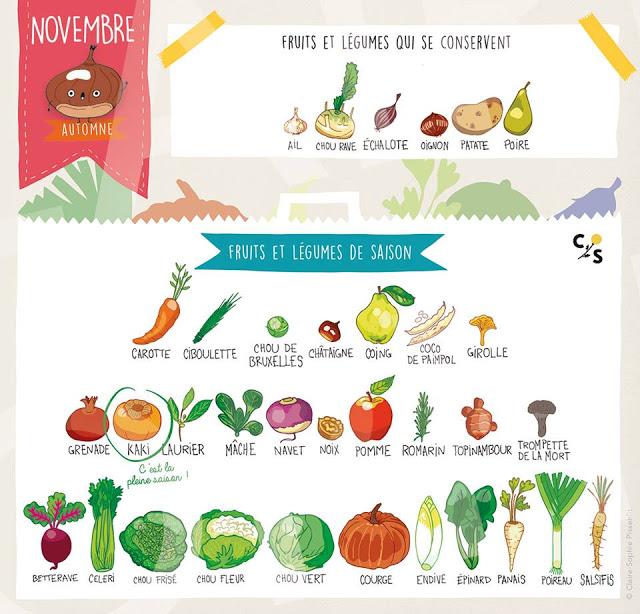 Fruits-et-légumes-novembre-Creamalice