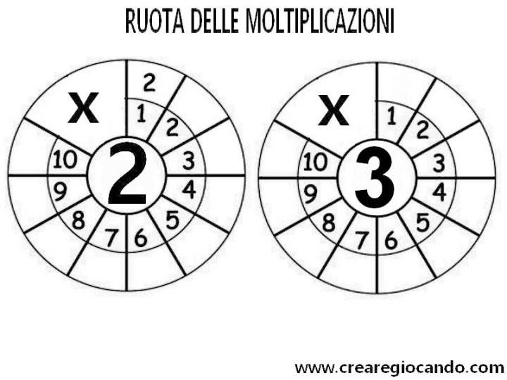 1-2 moltiplicazioni