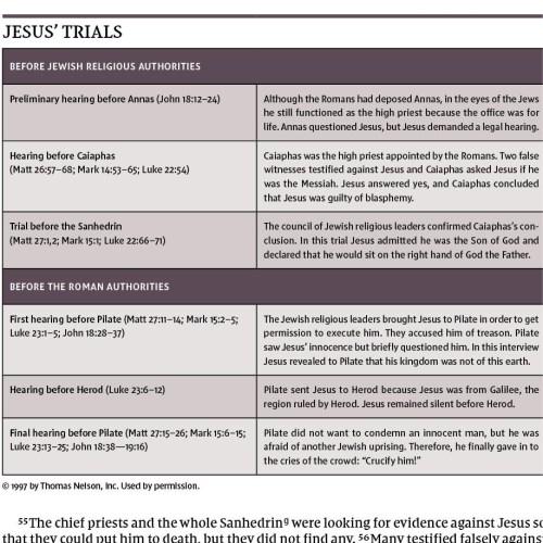 NIV Biblical Theology Study Bible - Chart