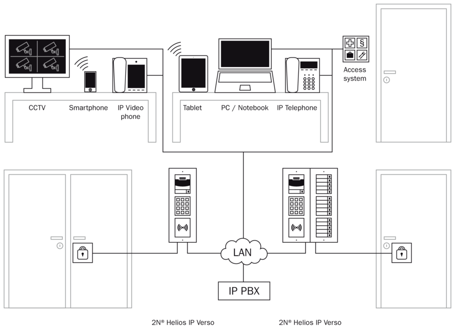 2N IP Verso, > Verso accessoires-licences, > Kits Verso