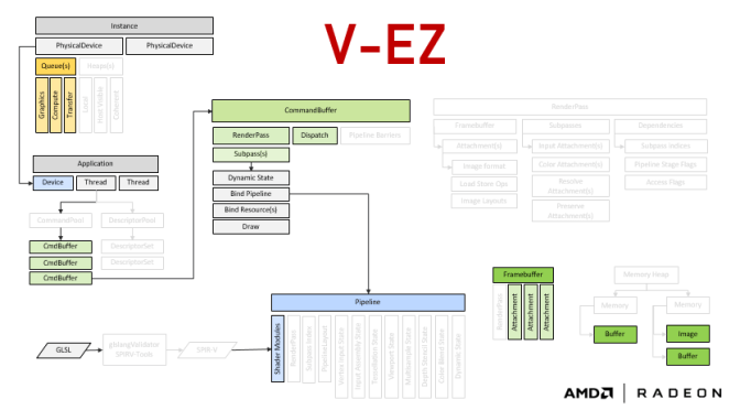V-EZ Simplifie Vulkan