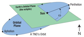 Who knew that the orbits of TNOs figure in the changing of the month?