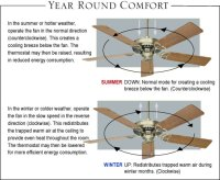 Which Way Should A Ceiling Fan Spin In Summertime ...