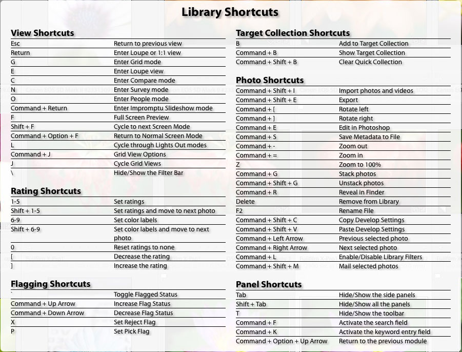 Lightroom Classic shortcuts