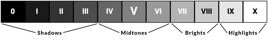 The Zone System
