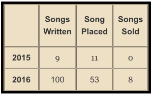 Songs Written, Placed, Sold in 2015 and 2016