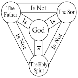 Bible Object Lessons on the Trinity