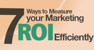 Measure your marketing ROI