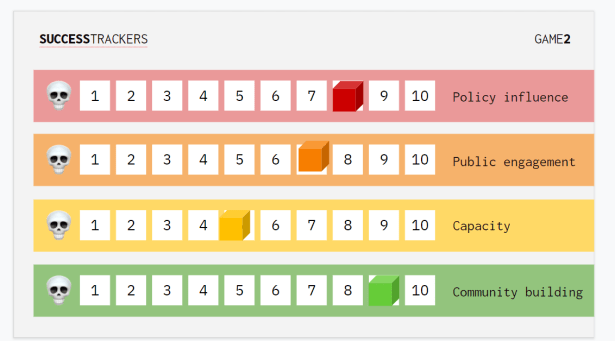Image of the game's success trackers. 4 rows numbered 1 to 10 and labelled Policy Influence, Public Engagement, Capacity, and Community Building. A cube is positioned at one number on each row, indicating the team's score.