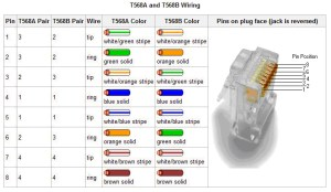 RJ45 T568A and T568B Wire Diagram – Creative IT Resources – Learn the in's and out's of business