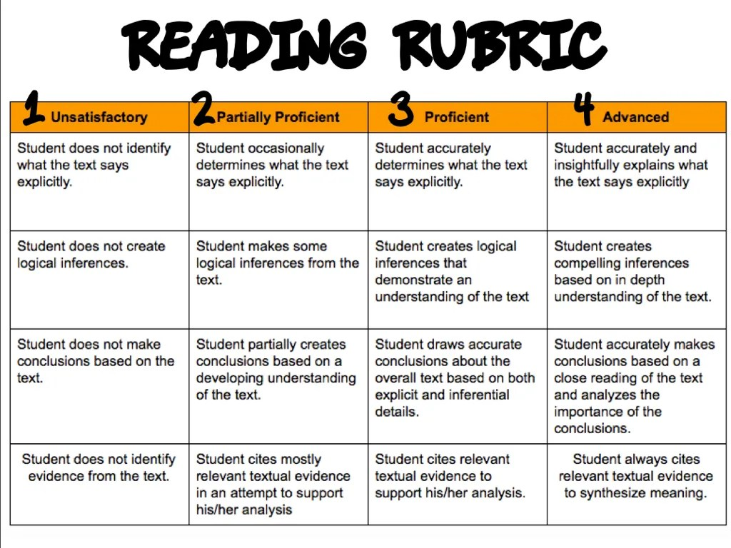 poster making scoring rubrics for essay