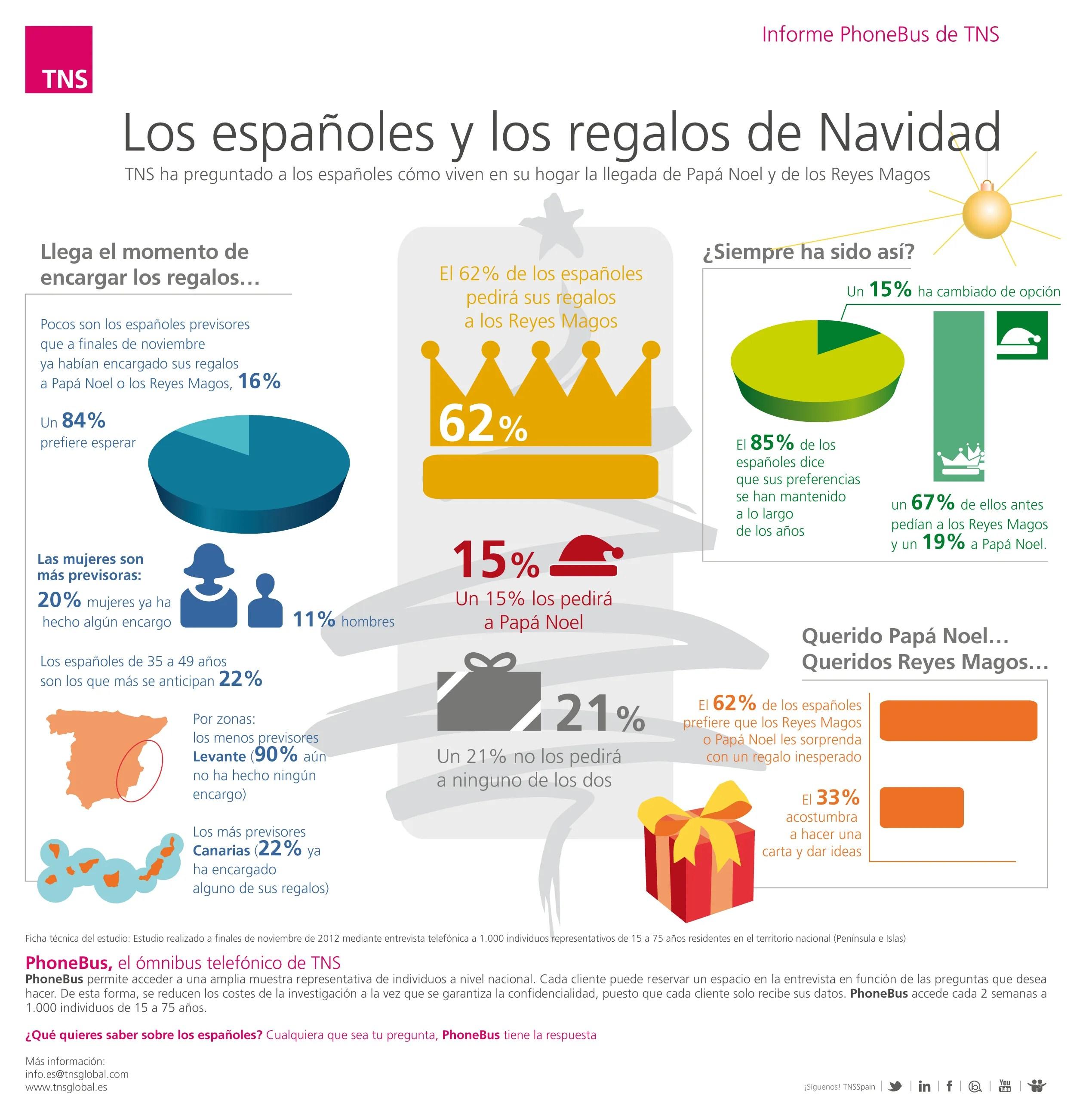 Infografias De Los Reyes