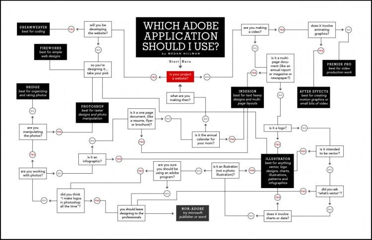 WhichAdobeApplicationShouldIUse_001