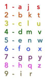 Family Numbers - Creative Numerology by Christine DeLorey
