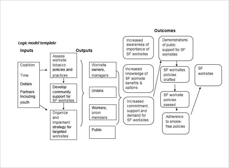 47+ Logic Model Templates