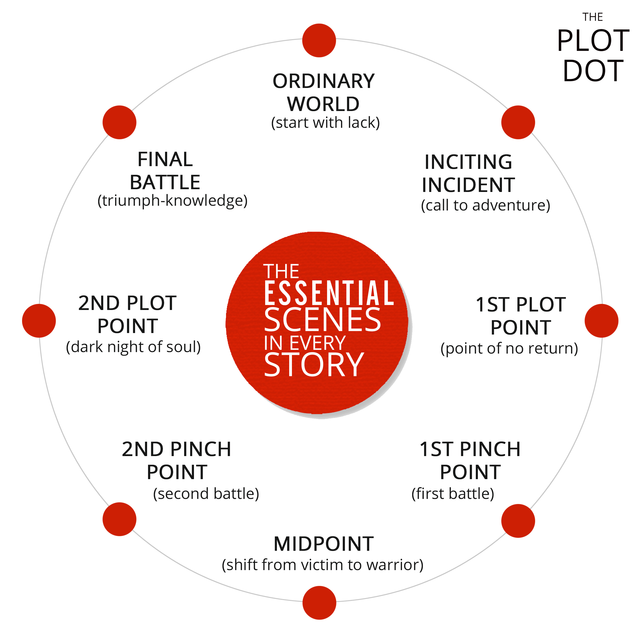 The Plot Dot A Visual Guide To Plotting Fiction And