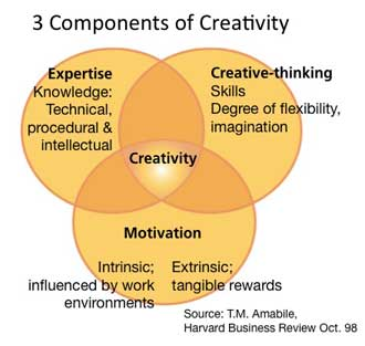 Amabile: 3-components-of-creativity