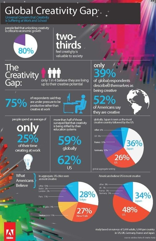 Adobe-State-of-Creativity-Infographic