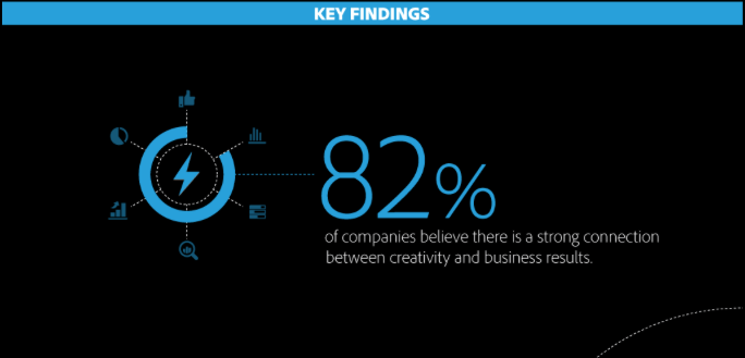 Adobe Creativity in business study
