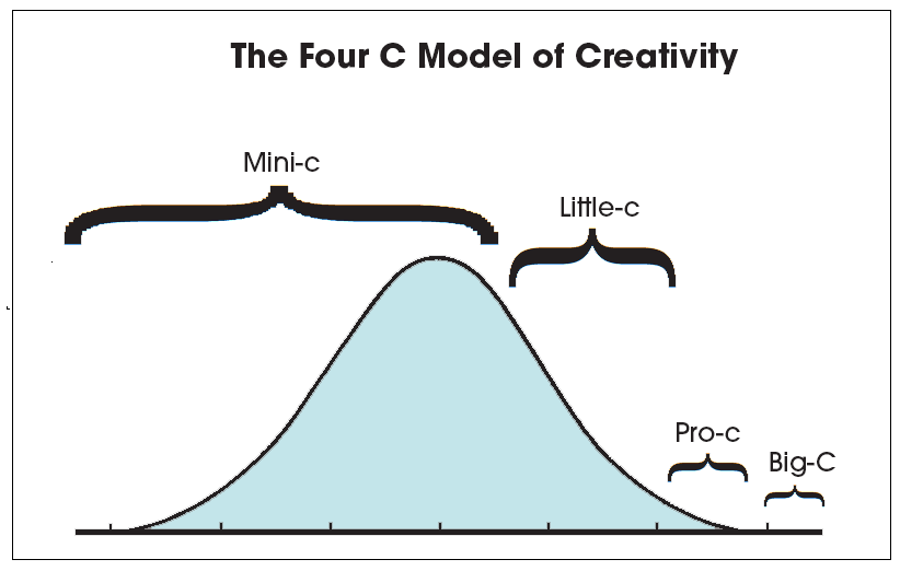 The Four C model of Creativity