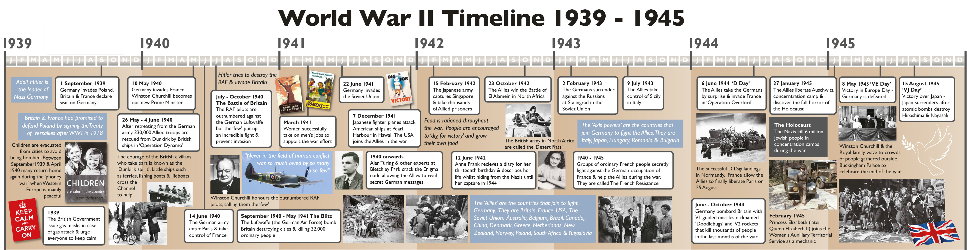 World War Two History Timeline Creativo
