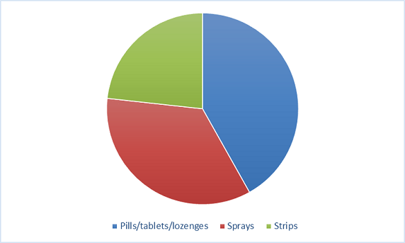 VMS Sublingual Products market Form