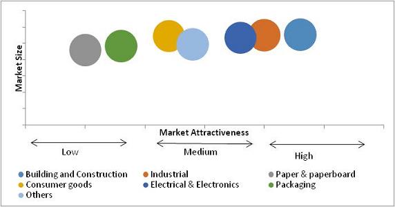 Acrylic Resins Market