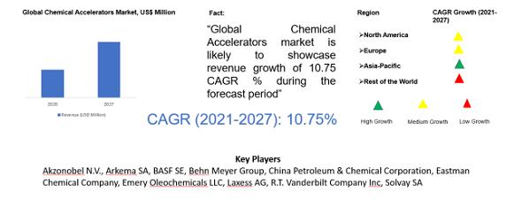Chemical Accelerators Market