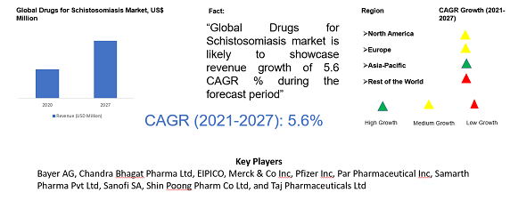 Drugs for Schistosomiasis Market