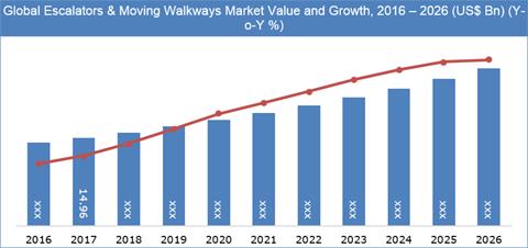Escalators & Moving Walkways Market