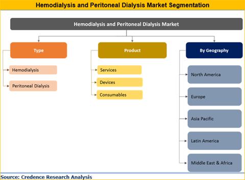 Hemodialysis And Peritoneal Dialysis Market