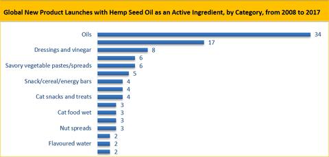 Hemp Oil Market