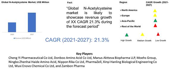 N-Acetylcysteine Market