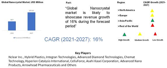 Nanocrystal Market