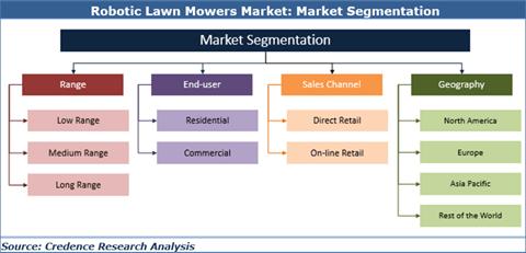 Robotic Lawn Mowers Market