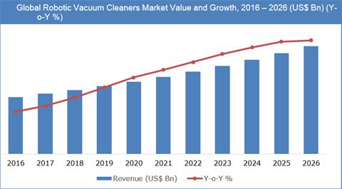 Robotic Vacuum Cleaners Market
