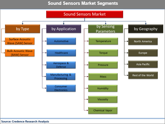 Sound Sensors Market