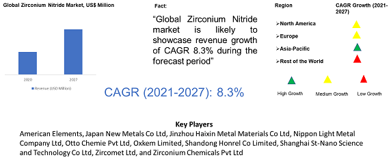 Zirconium Nitride Market