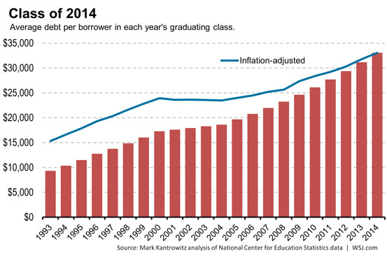 student loan debt statstics