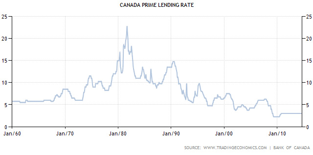 The Bank of Canada Holds Interest Rates at 1 Per Cent Yet