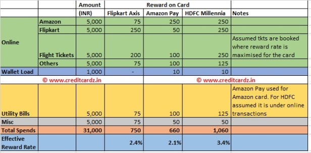 Axis Flipkart HDFC Millennia ICICI Amazon spends comparison